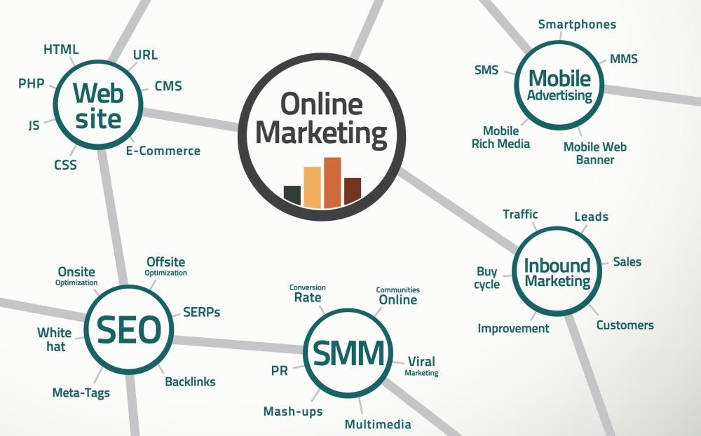 免费在线营销工具